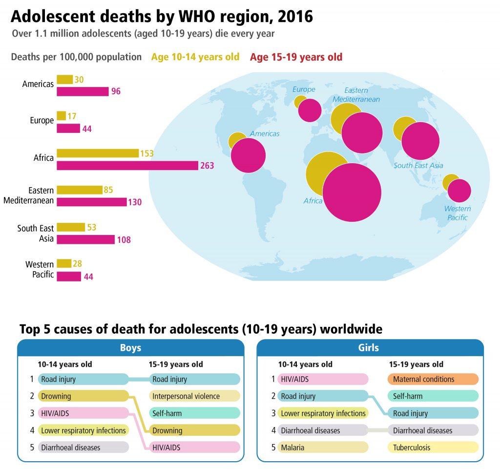 Principales causas de muerte en adolescentes