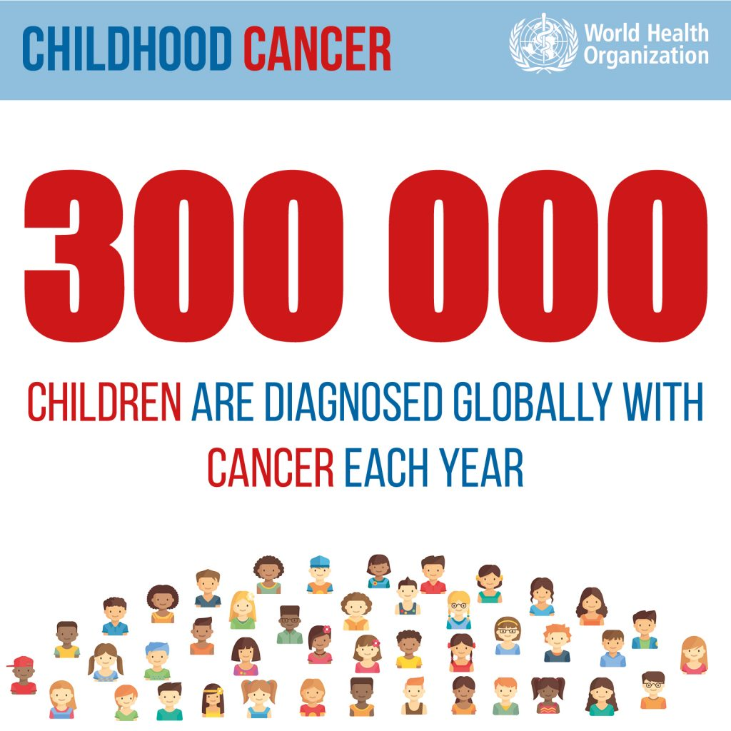 cada año se registran 300 mil casos nuevos de cáncer en personas de 0 a 19 años