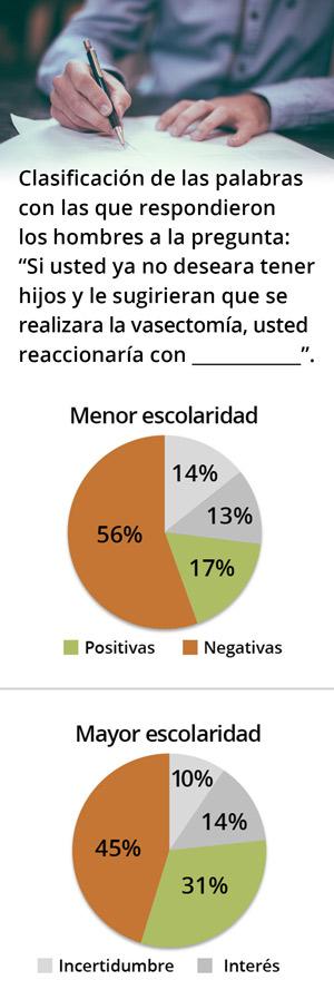 Rechazo y miedo, principales razones de mexicanos para evitar la vasectomía