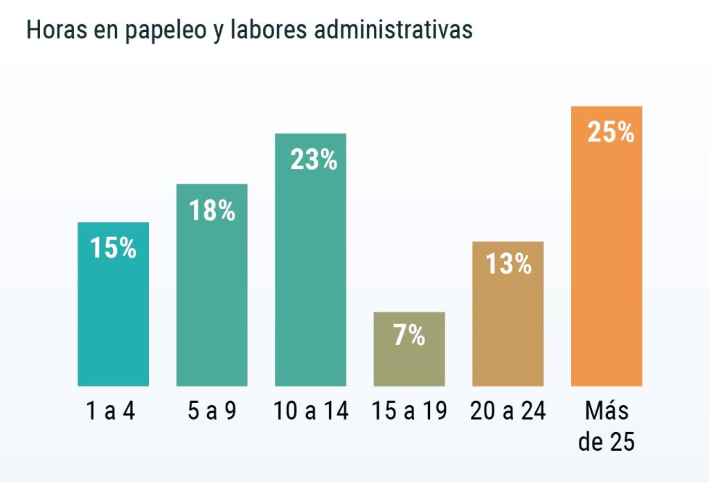 45% del personal médico destina 15 o más horas a tareas administrativas.